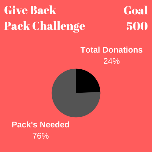 donations-give-back-challenge-insurance-spokane-wa